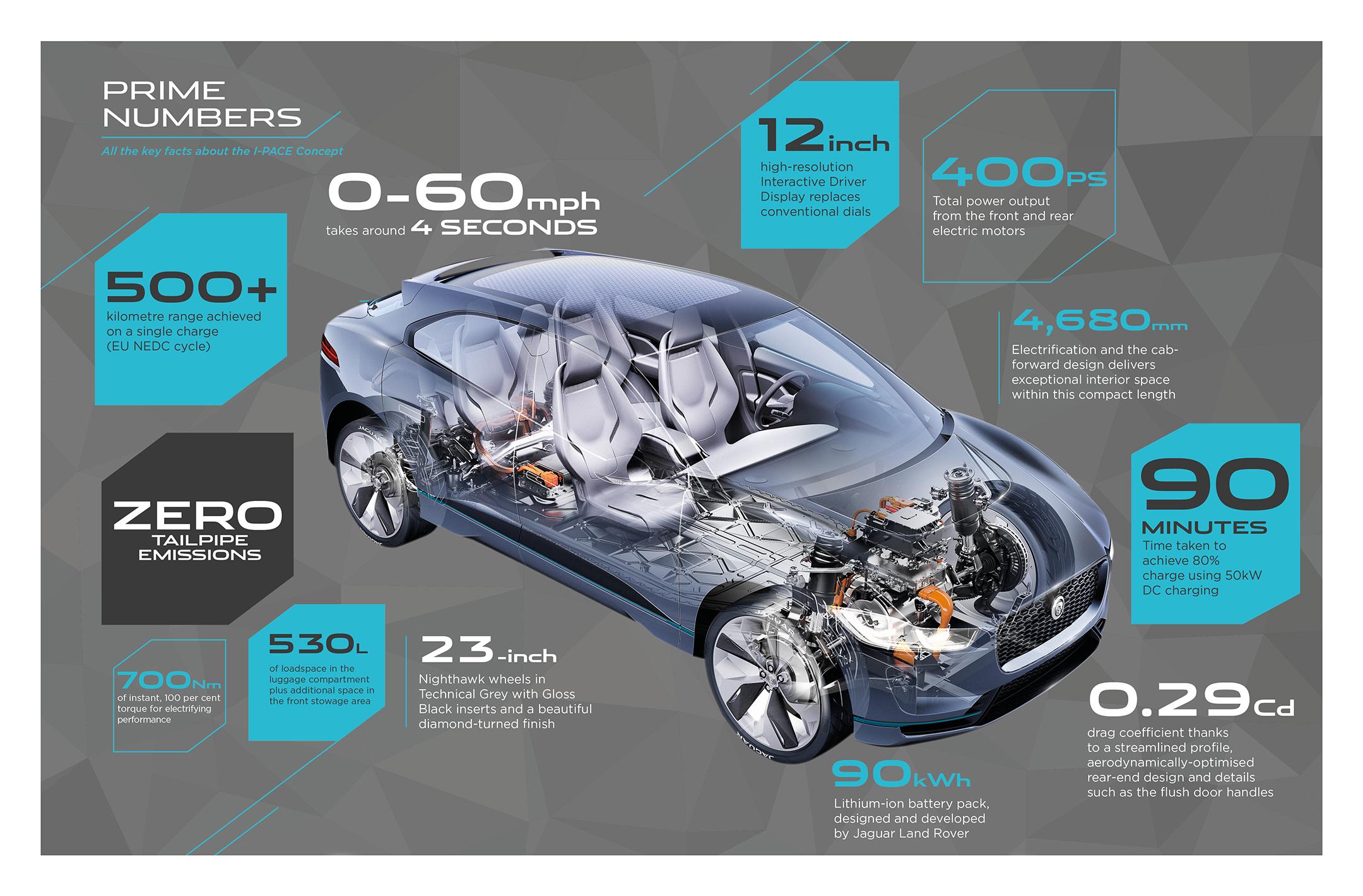 Jaguar I-PACE Concept - 2016 - infographic