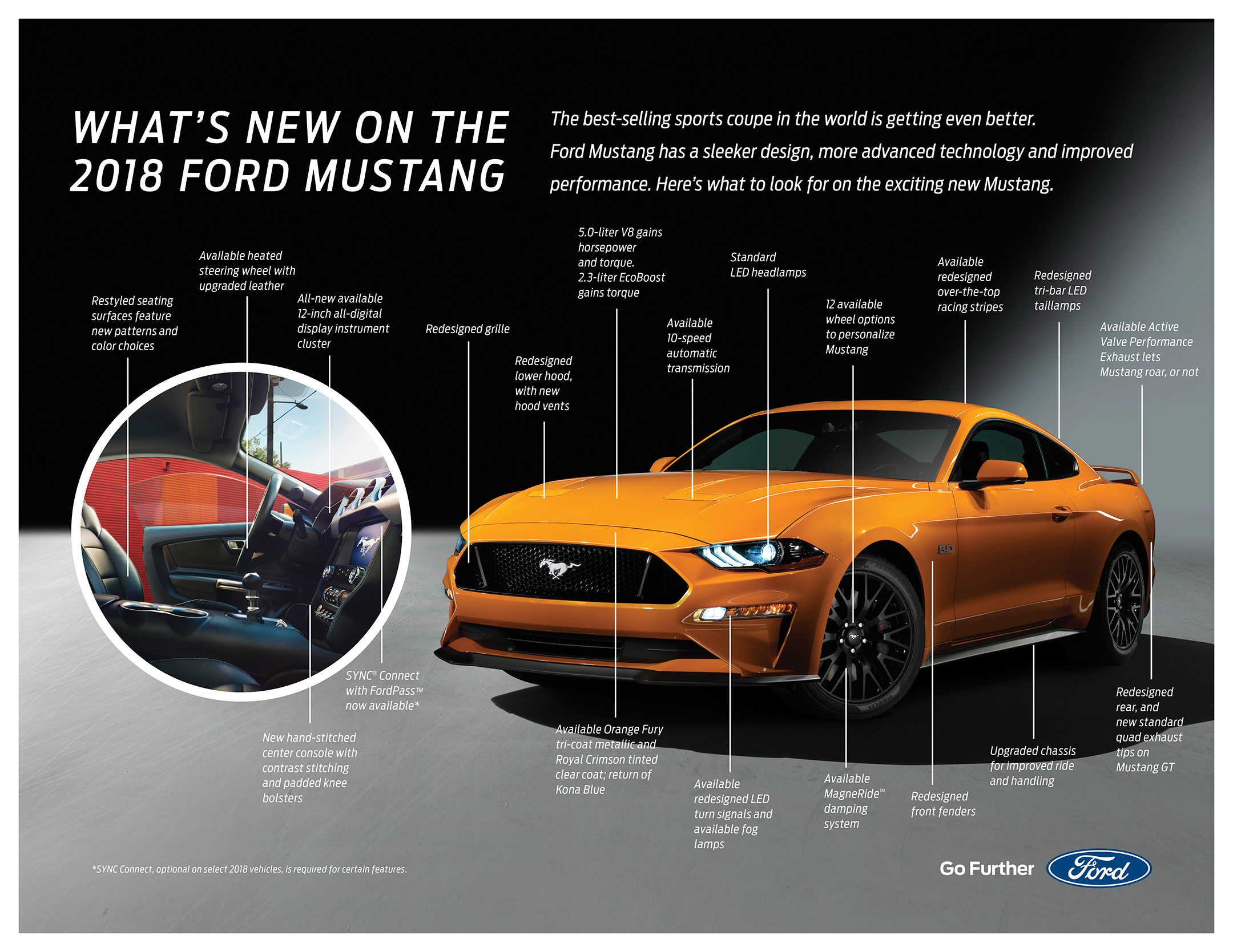 Mustang MY2018 - infographic / infographie
