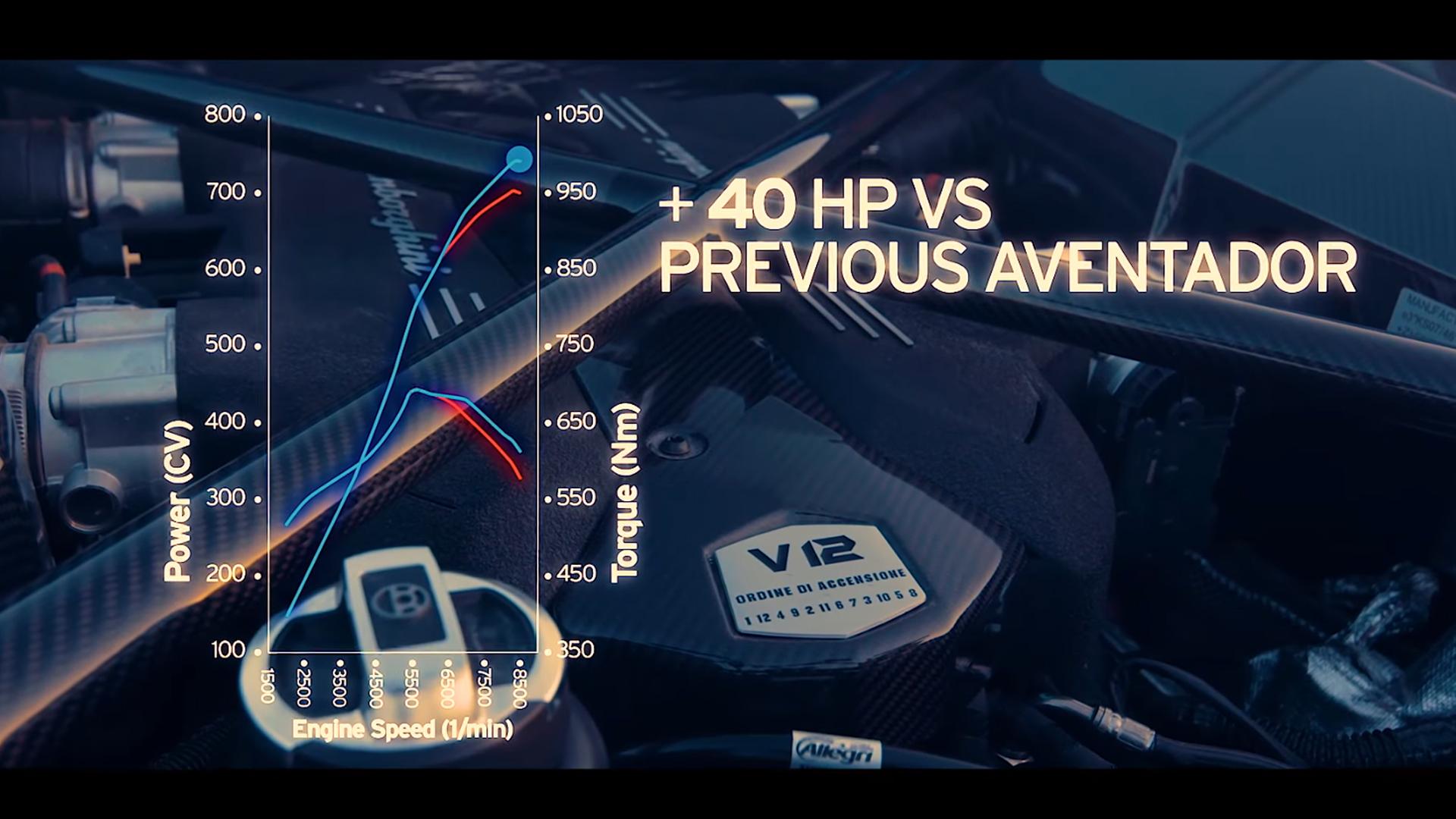 Lamborghini Aventador S - V12 - 740 hp / 740 ch.