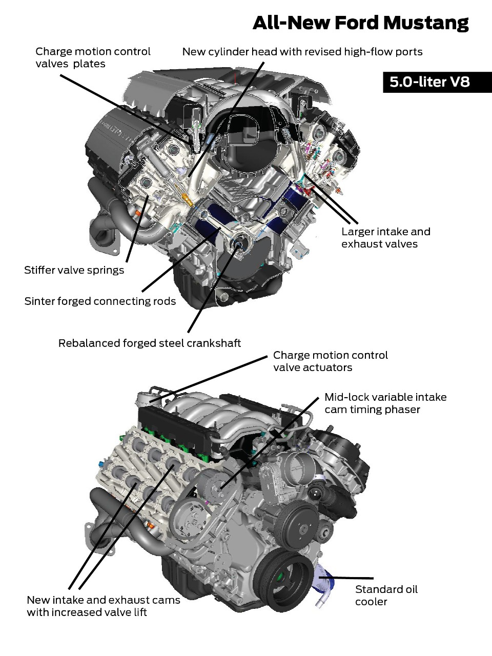 Mustang - 2015 - engine V8 Coyote - infographic