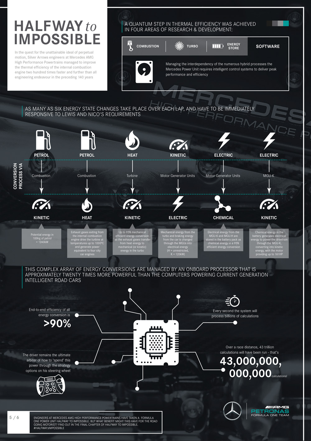Mercedes-Benz PU106C Hybrid - infographic - Part4