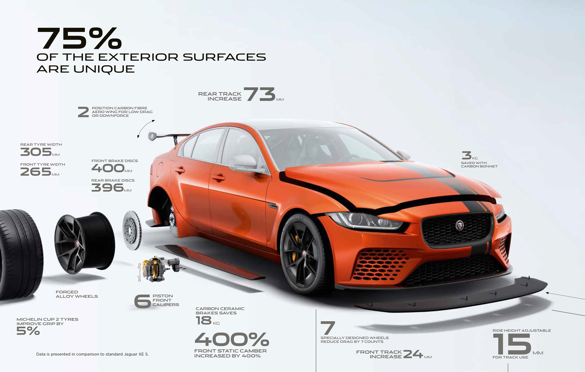 Jaguar XE SV Project 8 - chassis