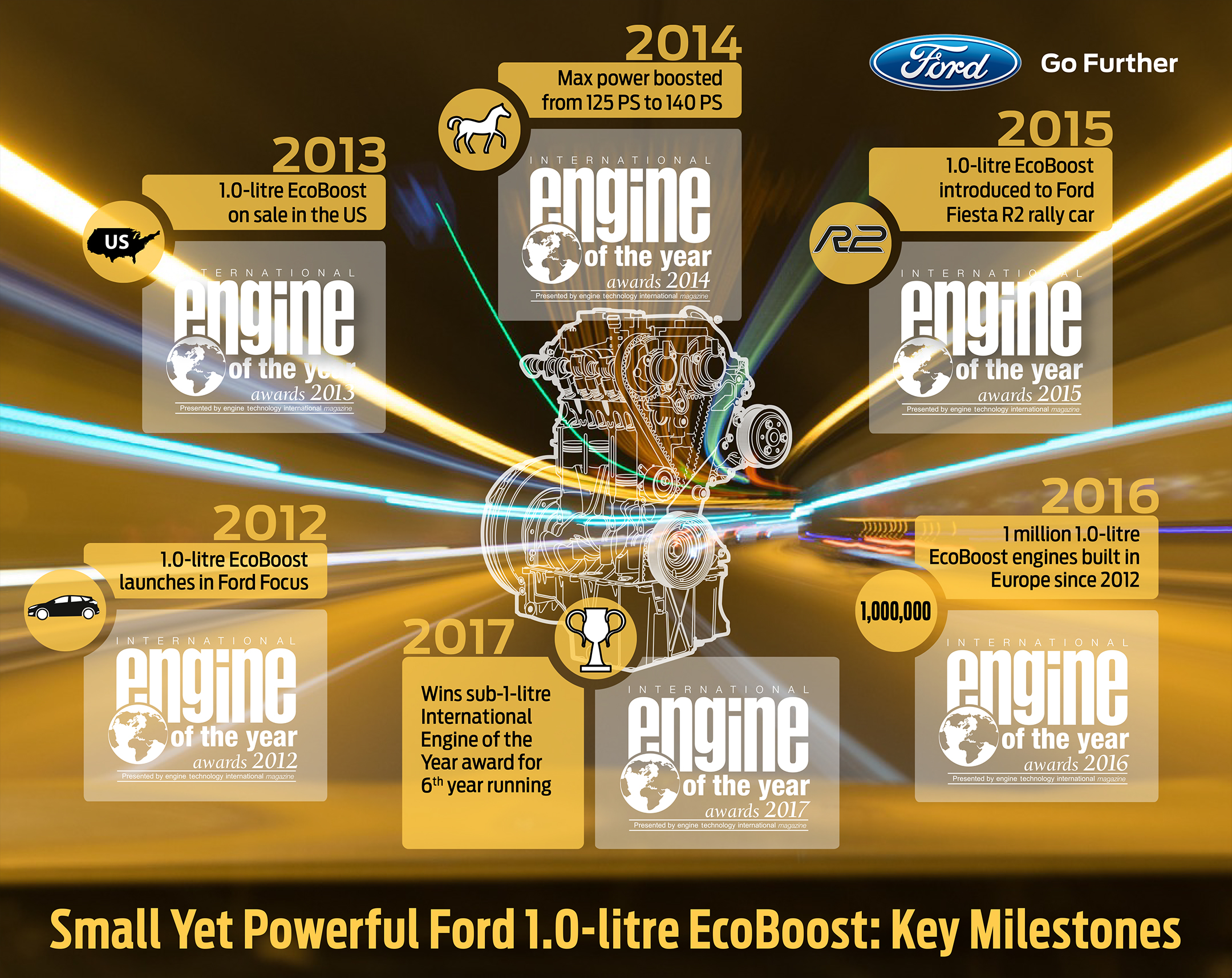 Ford 1.0-Litre EcoBoost Wins International Engine of the Year 2017 - infographic