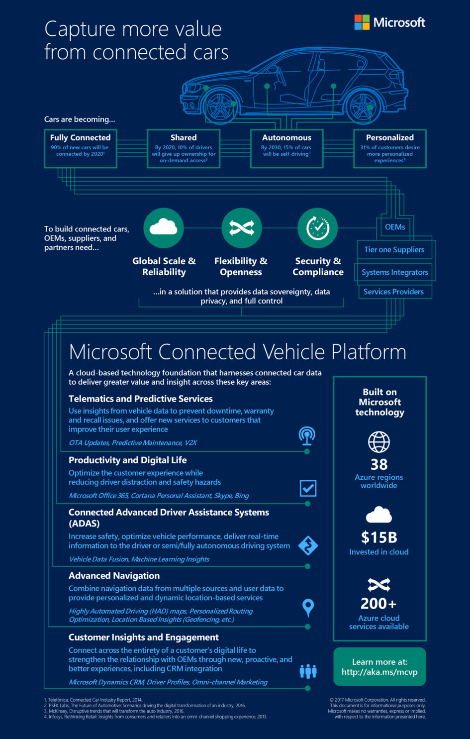 Microsoft Connected Car - infographic 2017