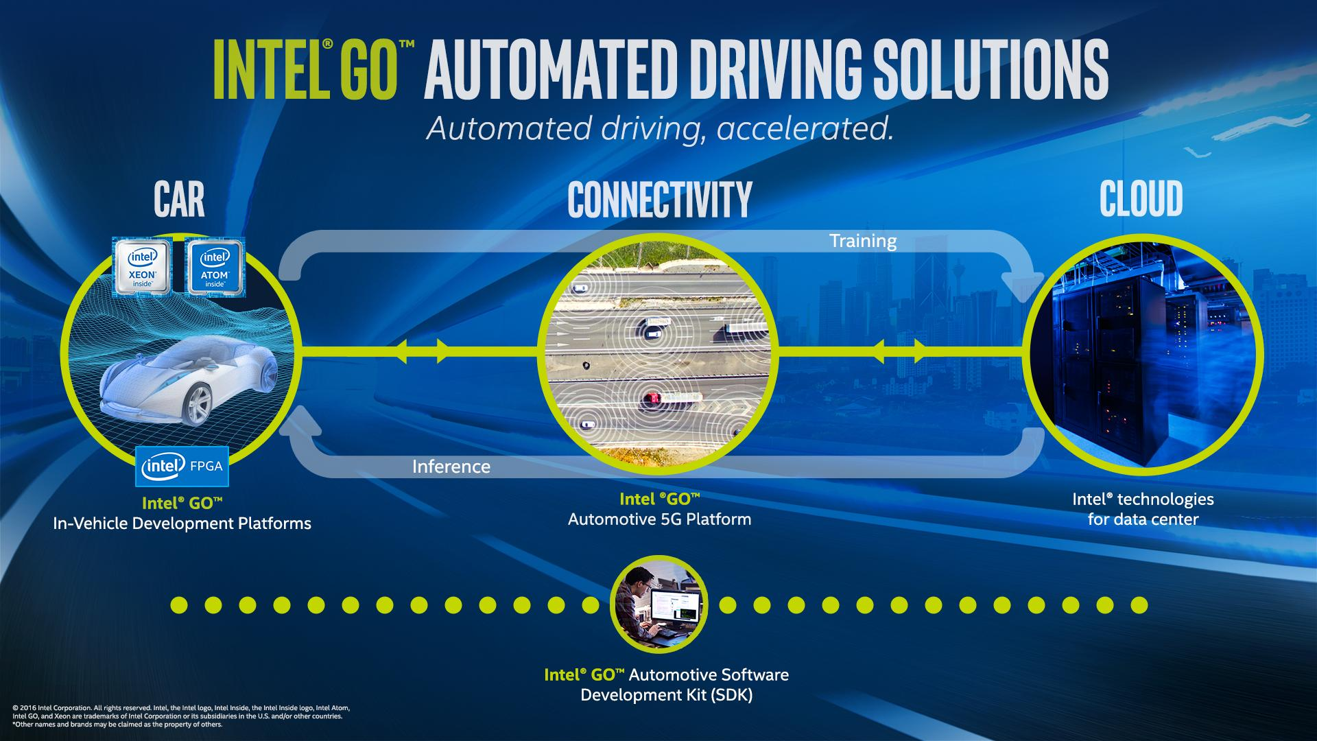 Intel Go plateform - 2017 - cover