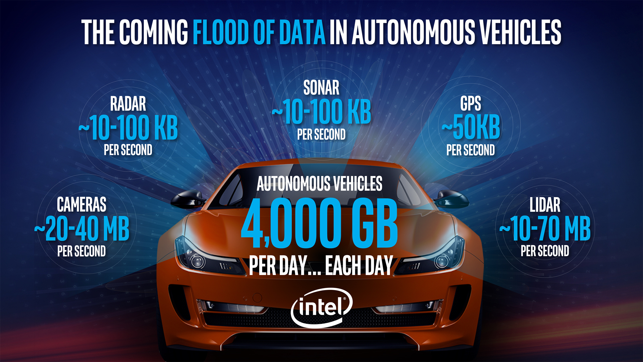 Intel data automobility - 2017 - infographic