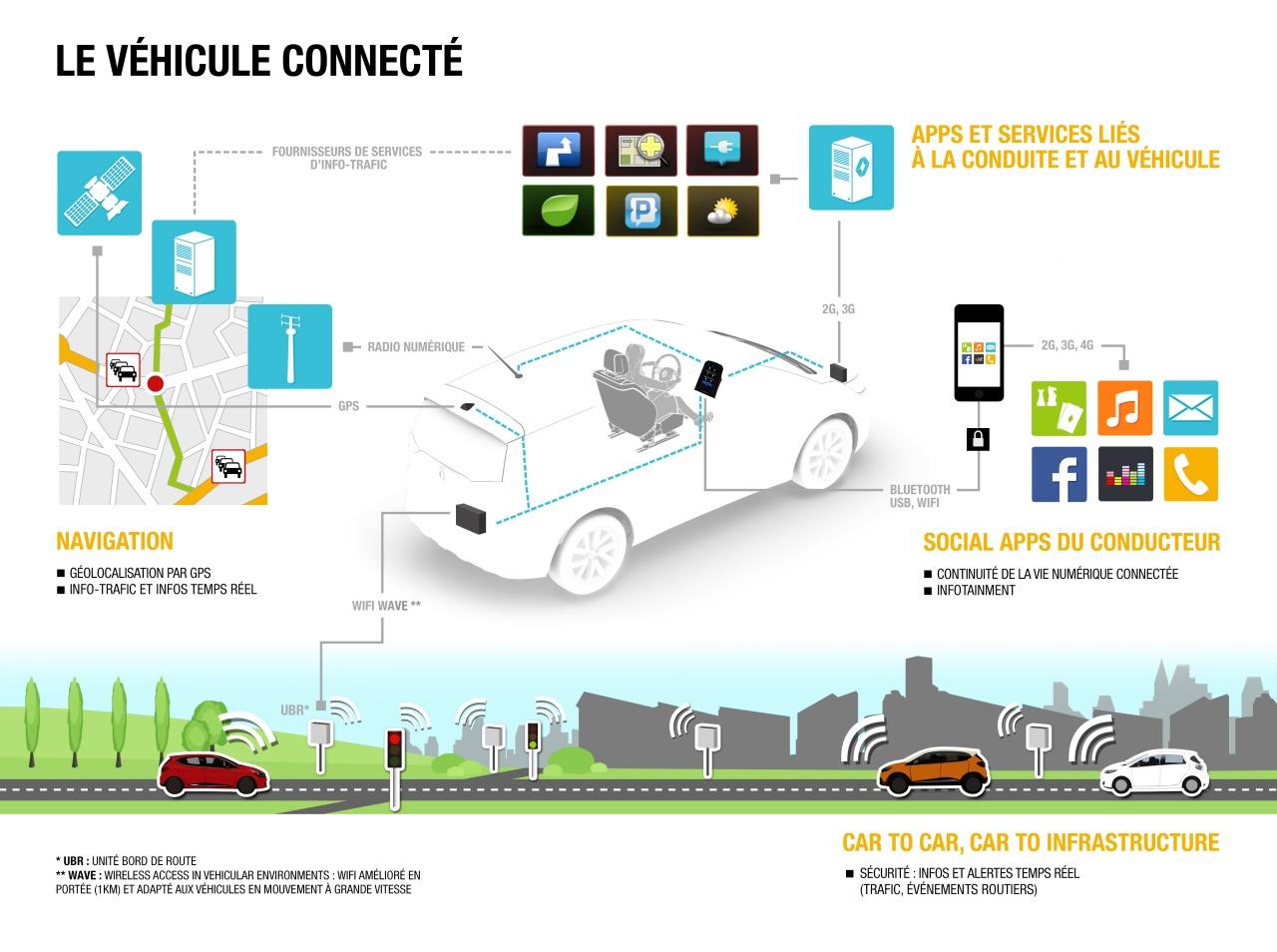 Véhicule connecté - Infographie by Renault
