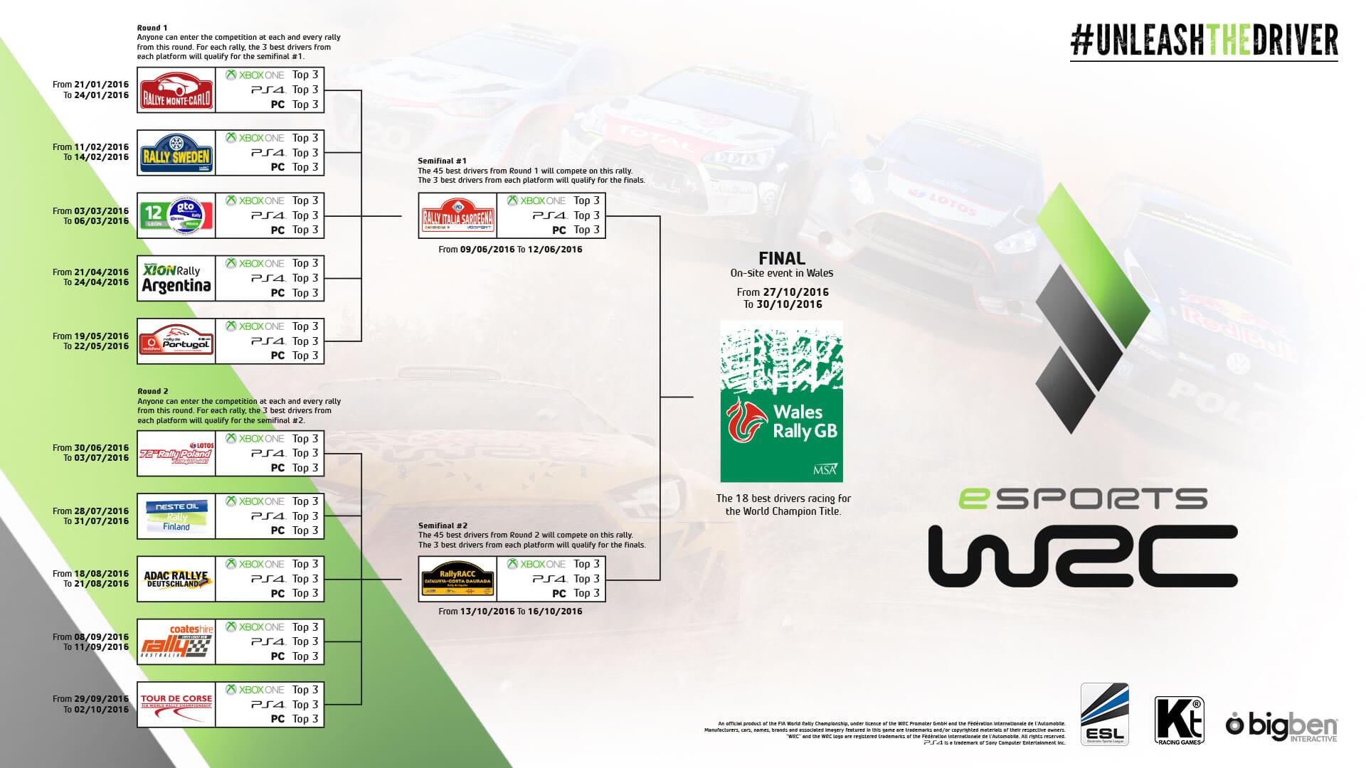 eSports WRC - calendrier 2016