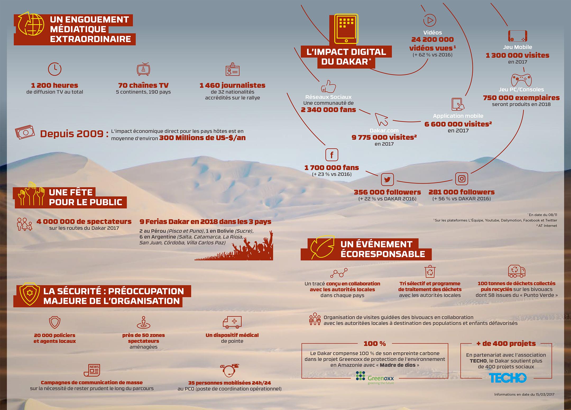 Dakar - 2018 - infographie - media