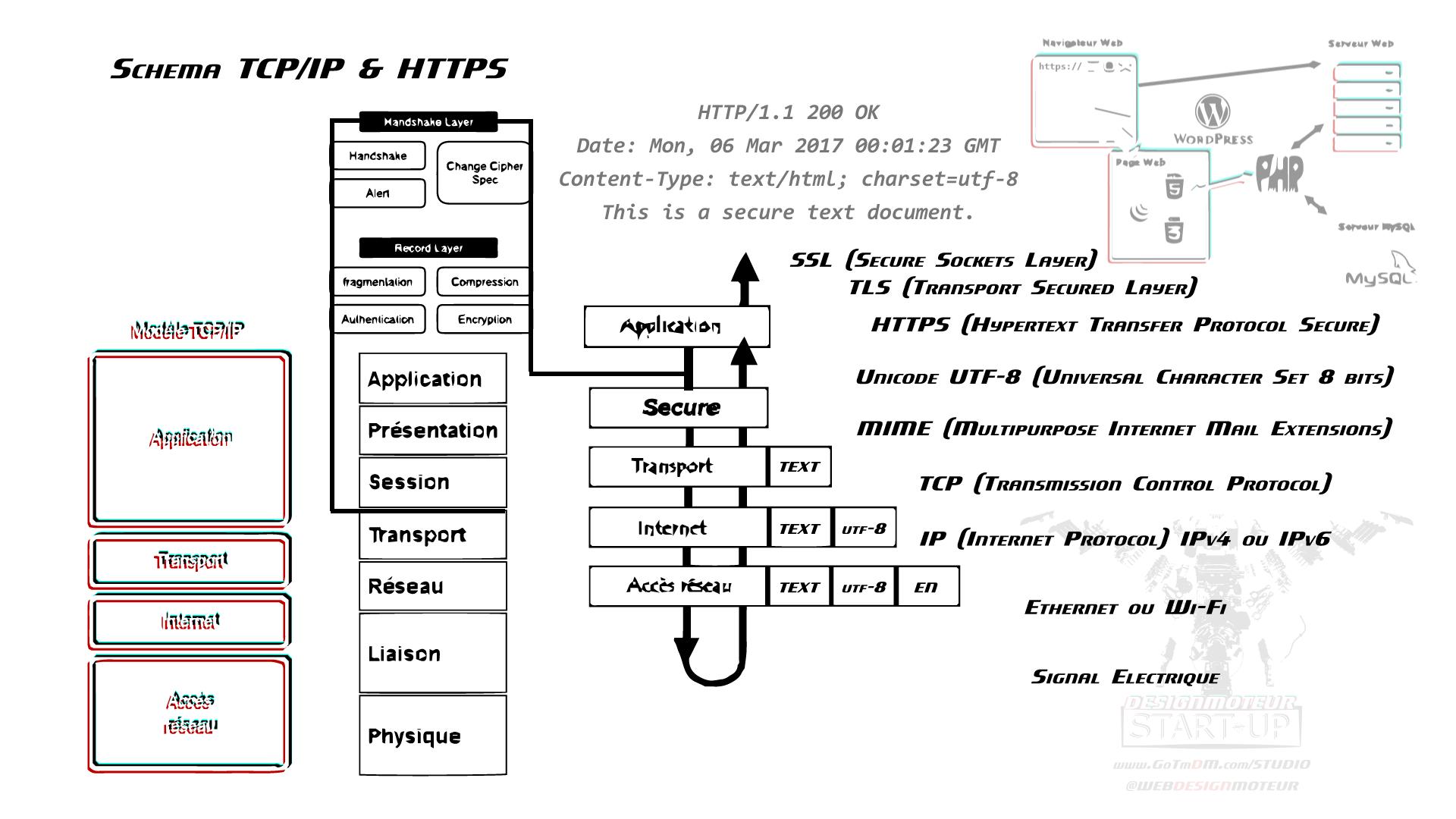 schema TCP/IP - HTTPS - by DESIGNMOTEUR START-UP -
